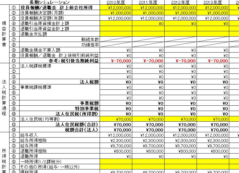 法人成り節税シミュレーション